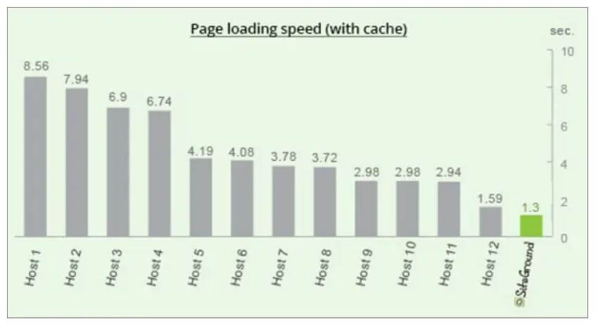 sitesground Page Speed Load Time
